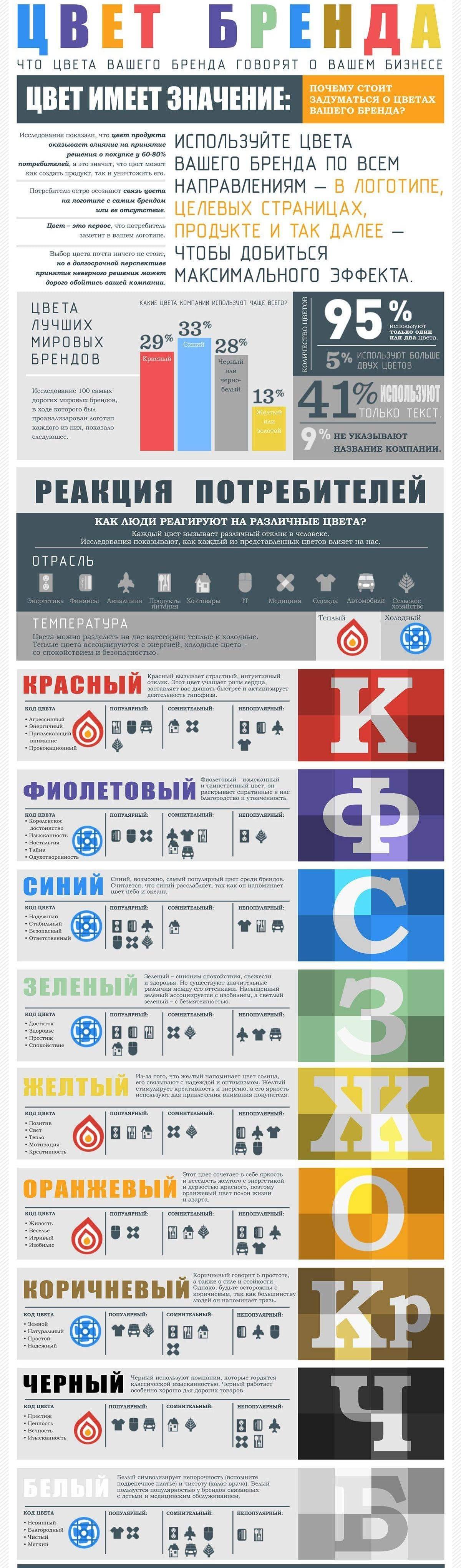 Значение цветов логотипа