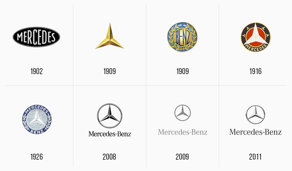 Эволюция логотипа Mercedes