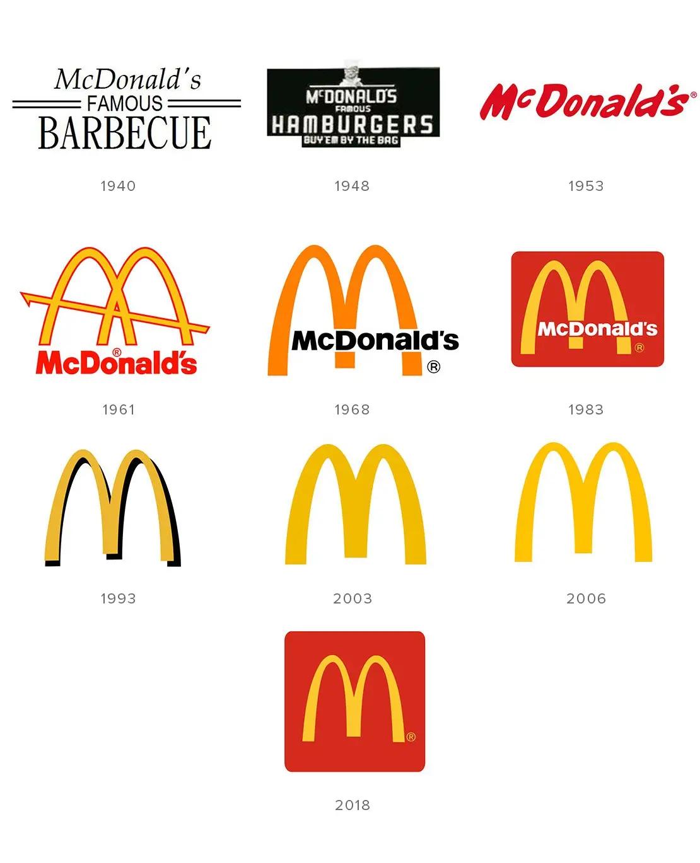 Эволюция и история логотипа McDonalds