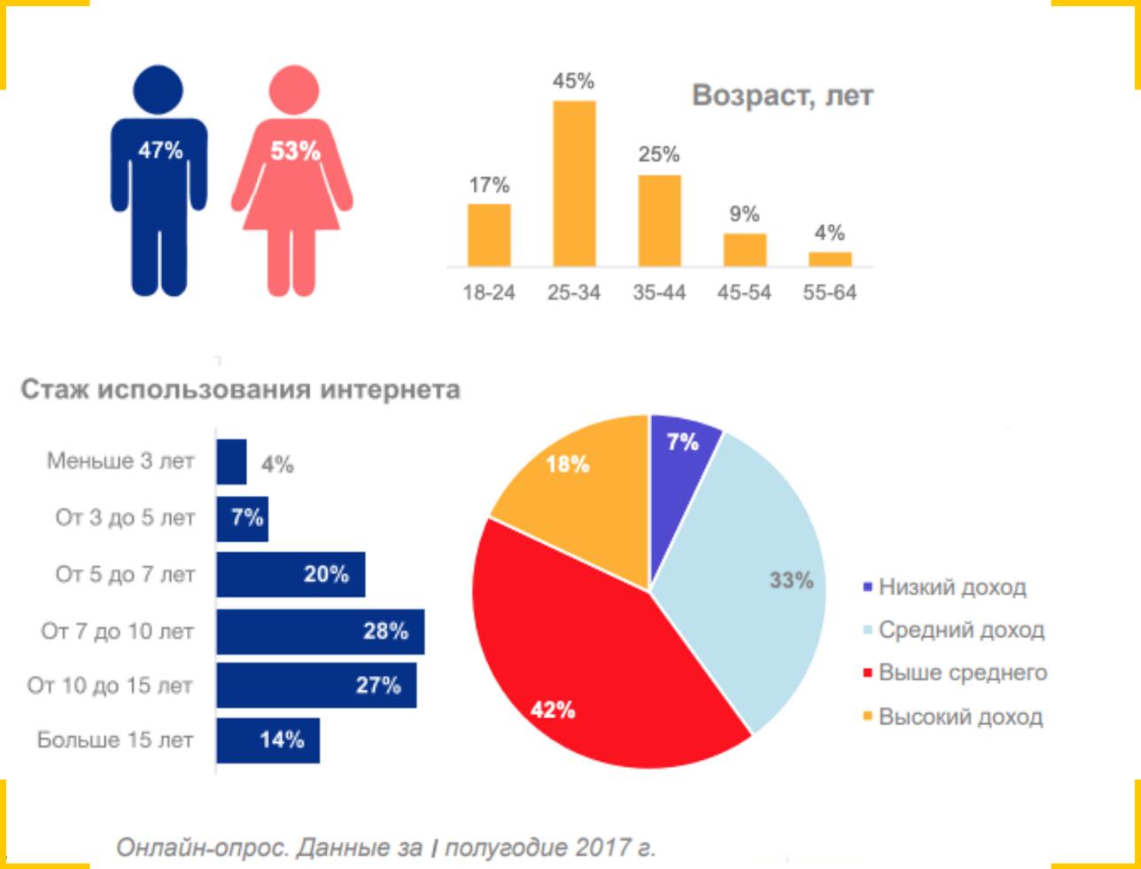 Статистика использование интернетом