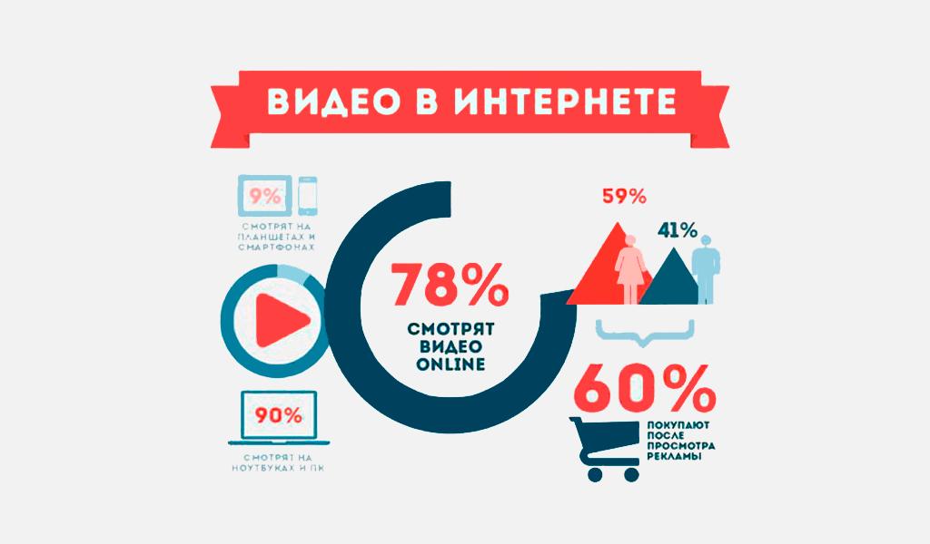 Статистика просмотра видео